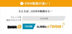 DMM動画をDMM光で視聴する時の速さの図