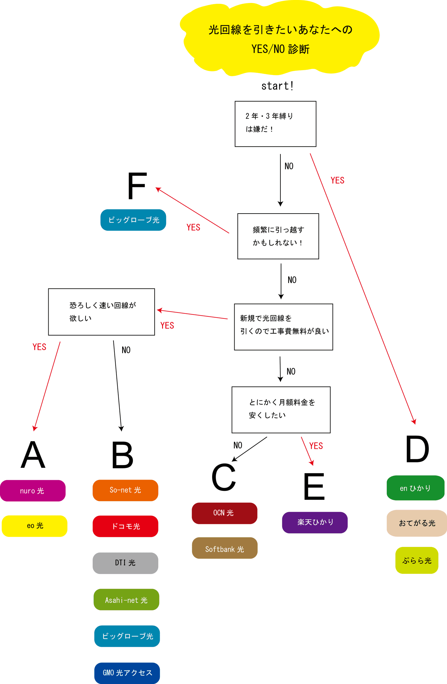 光回線おすすめYES/NO診断チャート