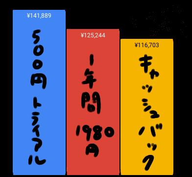 Nuro光の特典キャンペーンの比較のイラスト(棒グラフ)