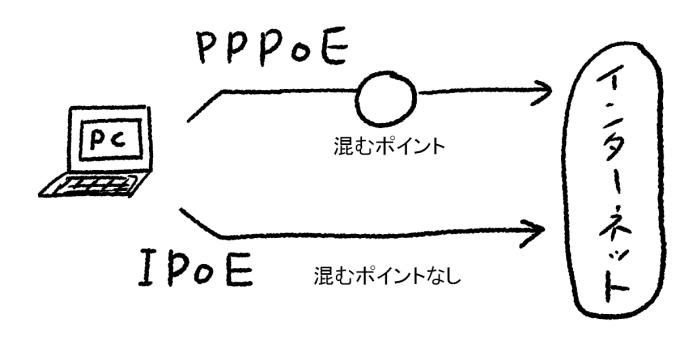 PPPoEとIPoEの違いのイラスト
