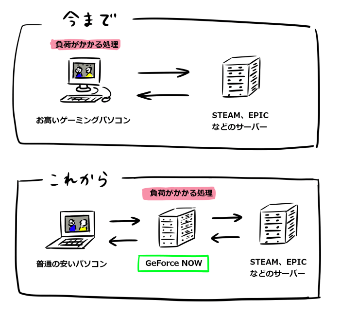 GeForce NOWの簡単な仕組みのイラスト