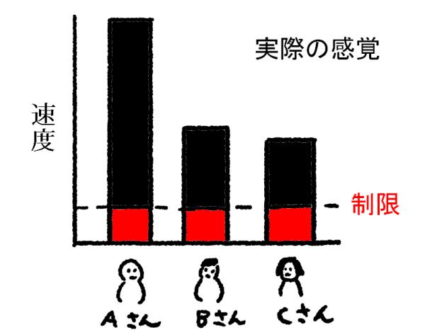 公平制御のイメージ図 (実際の感覚)
